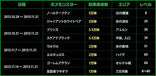 マビノギ英雄伝_みんなで力を合わせて開催日程・対象ボス・目標達成数