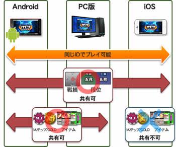 セガNET麻雀 MJ_Android版リリース、他プラットフォームとの共有